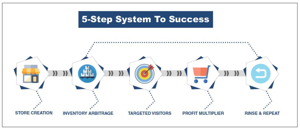 5-steps-Fred-Lam