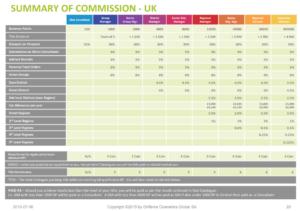 Oriflame-compensation-plan