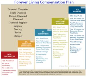 forever-living-compensation-plan