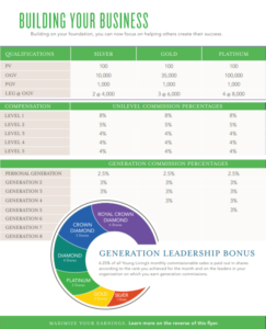 young-living-compensation-plan-2